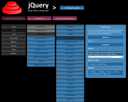 Dokumentation von jQuery auf http://www.visualjquery.com/index.xml